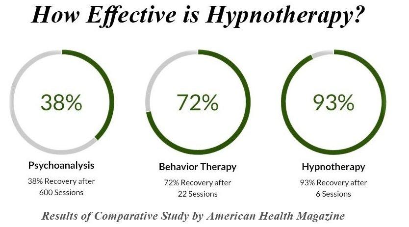 HYPNOTHERAPY – Alternative Therapies